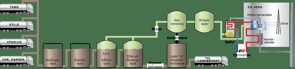 Produktion biogas, Solrød biogas