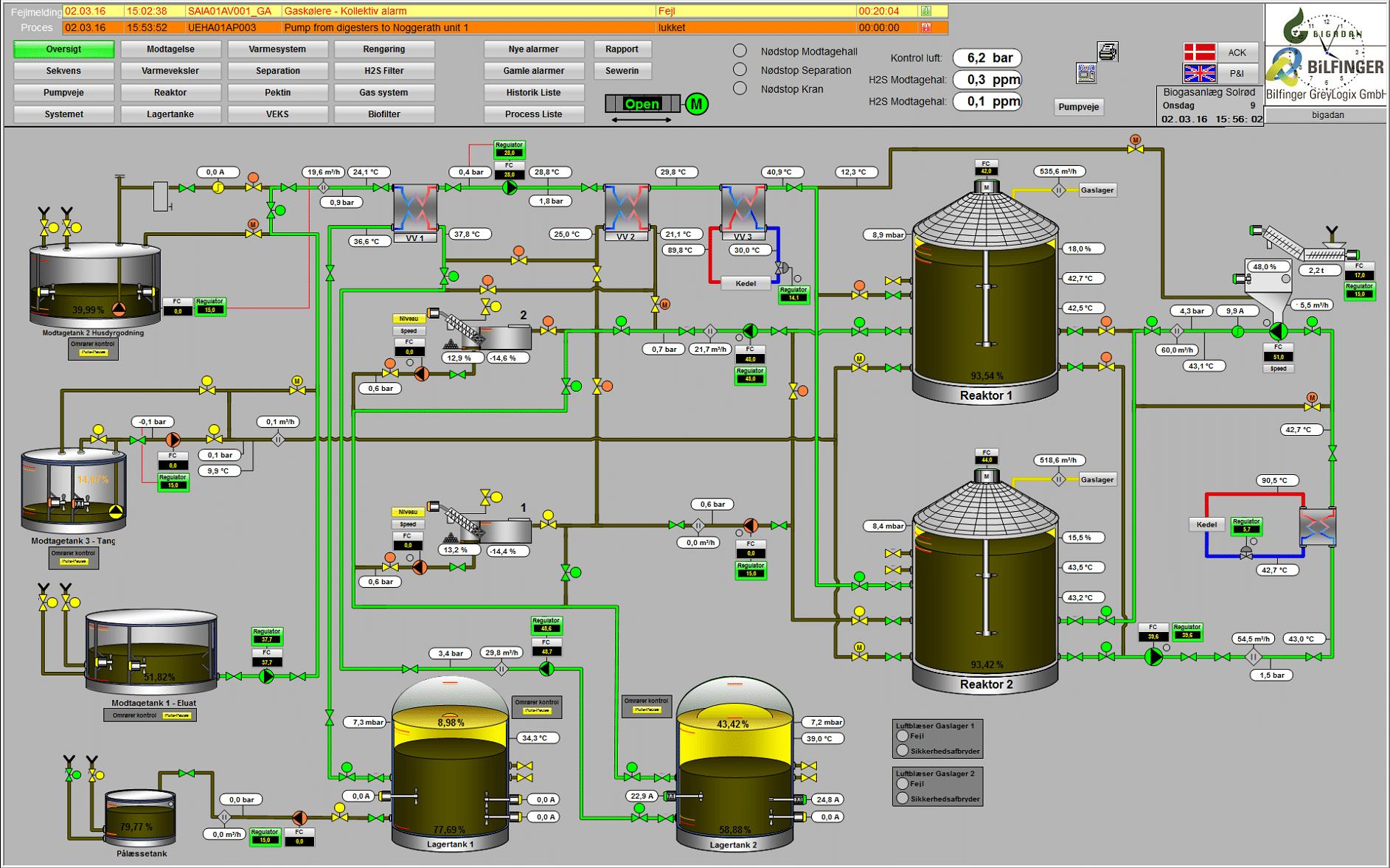 Oversigt, Solrød Biogas