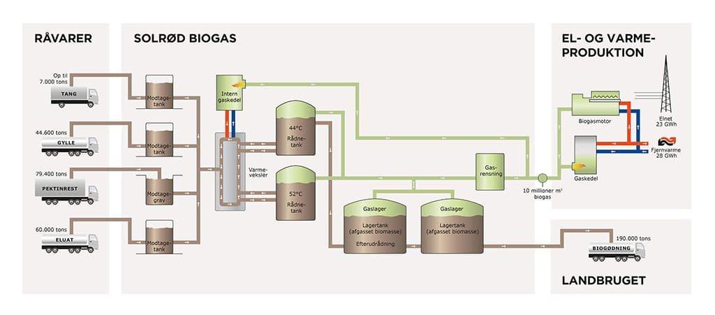 Produktionsproces, Solrød biogas